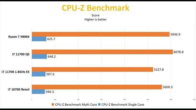 Intel-Core-i7-11700-CPUZ-Benchmark_videocardz