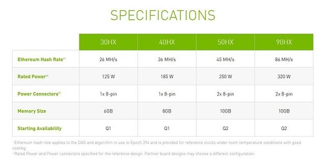 NVIDIA-CMP-HX-GPU-Lineup-30HX-40HX-50HX-90HX