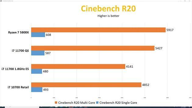 Intel-Core-i7-11700-Cinebench-R20_videocardz