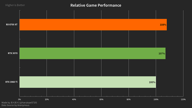 AMD-Radeon-RX-6700-XT-12-GB-Graphics-Card-Gaming-Benchmarks-Leak