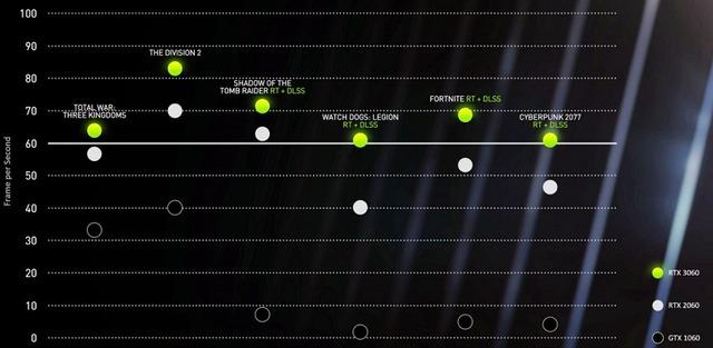 NVIDIA-RTX-3060-vs-2060-vs-1060-1200x587