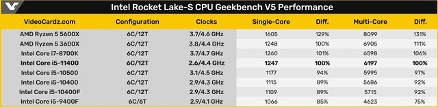 Geekbench_V5_Performance